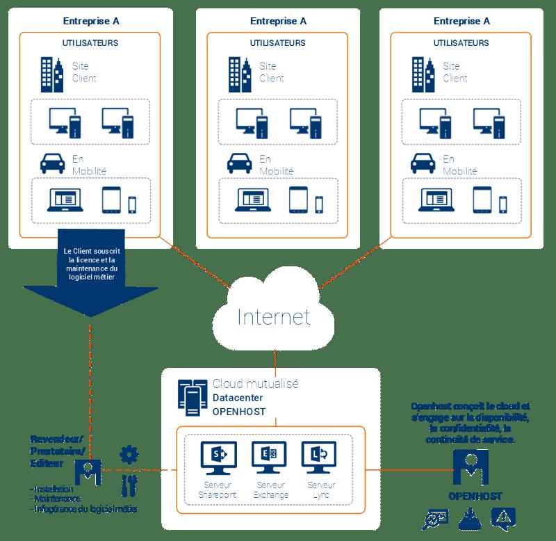hébergement sur cloud mutualisé (exchange, sharepoint, lync)