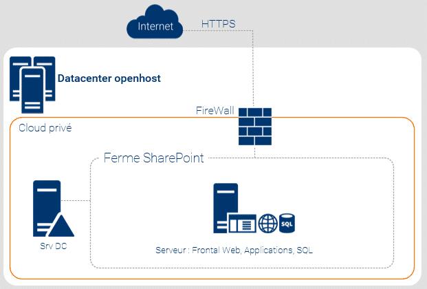 Hébergement SharePoint dédié pour les entreprises de taille moyenne et ETI