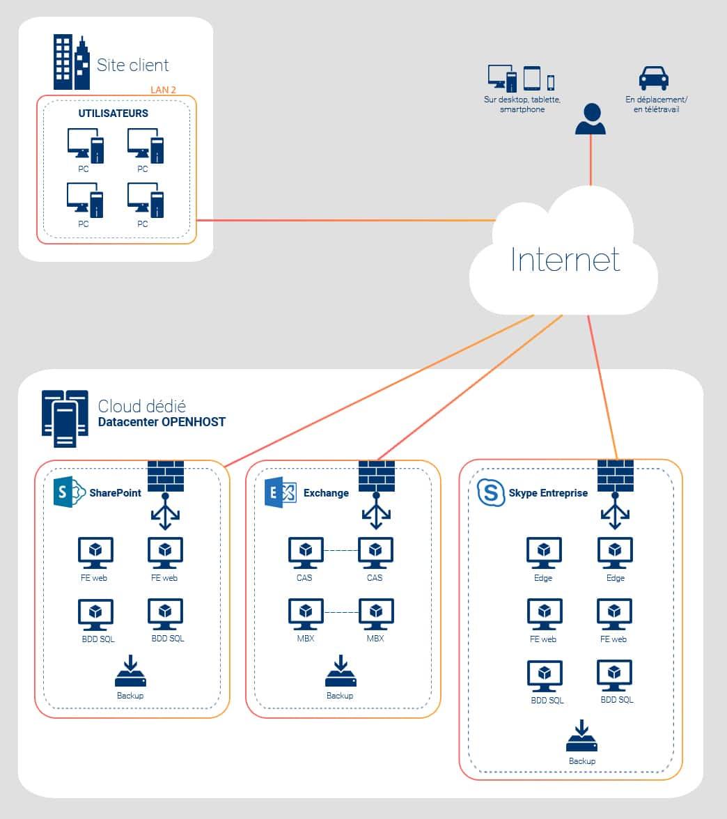 Avantages de l'hébergement sur serveur privé pour Exchange et SharePoint