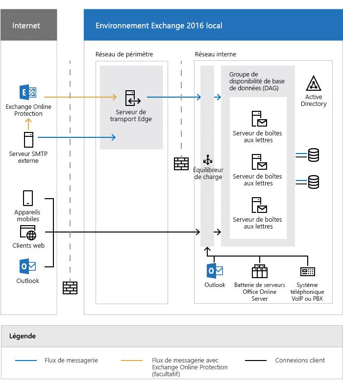 Exemple d'architecture Exchange 2016 préconisé par Microsoft