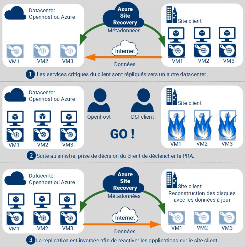 Exemple de PRA Plan de reprise d'activité informatique mis en place chez un client