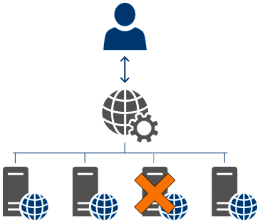 cluster serveurs web