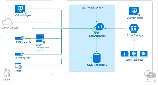 Azure Operations Management Suite : Sécurisez votre Cloud !