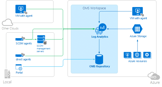log analytics oms