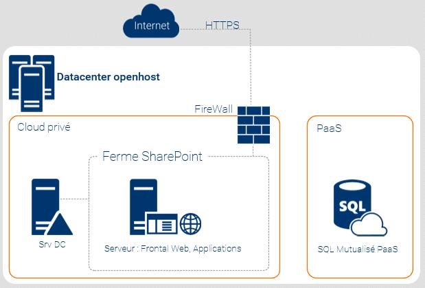 Exemple d'intranet SharePoint 2016 en hébergement mutualisé