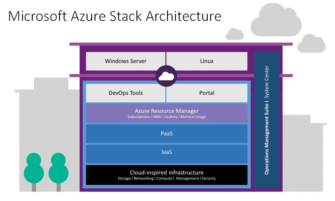 Architecture de la plateforme Azure Stack : IaaS et PaaS réuni
