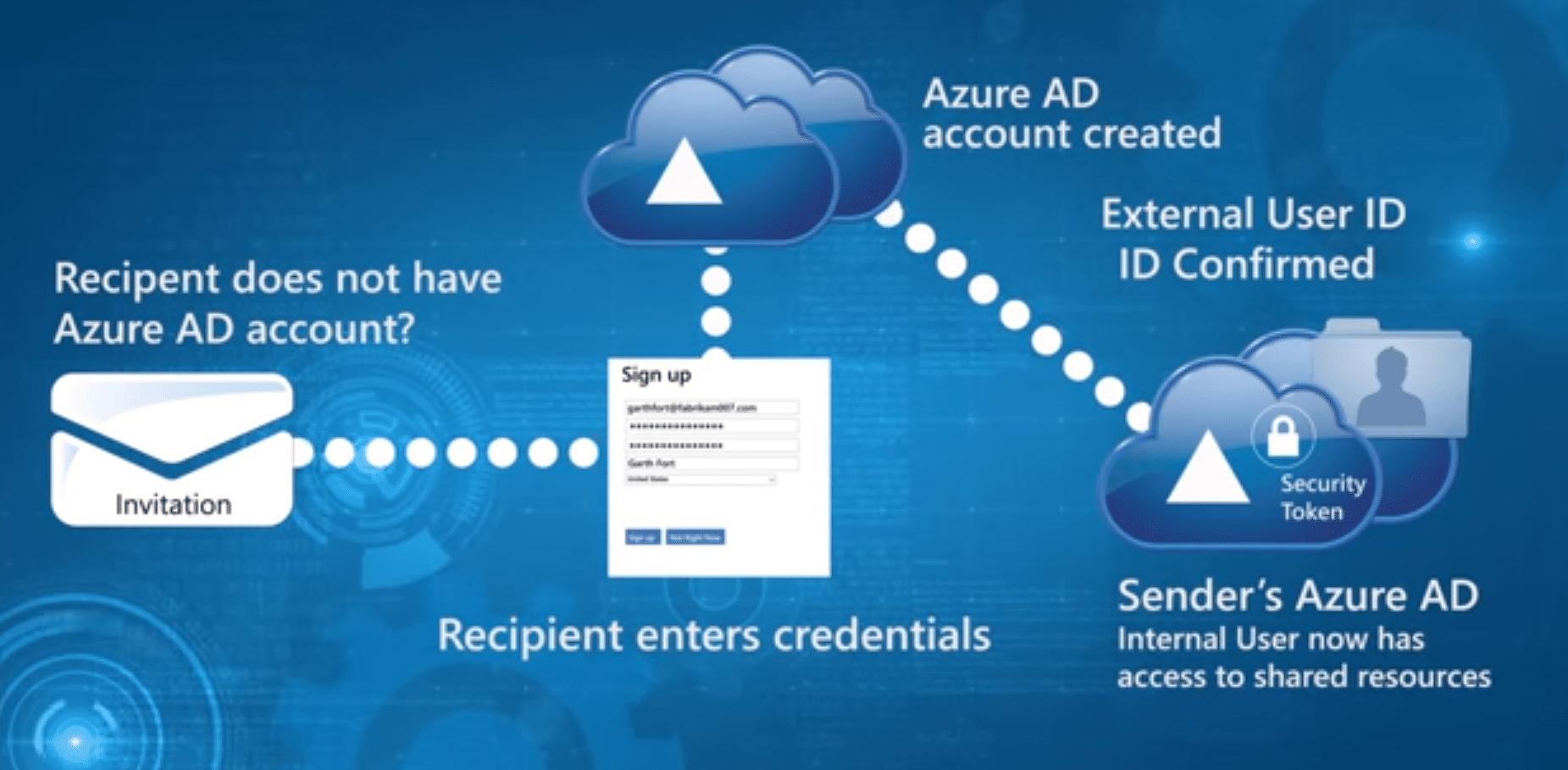 Si utilisateur possède un compte Active Directory Azure pour obtenir accès ressources et fichiers entreprise