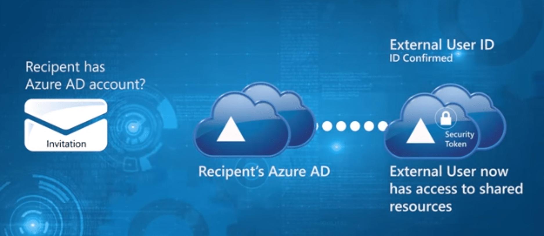 Si utilisateur ne possède pas de compte Azure AD pour vérification identité accès données entreprise