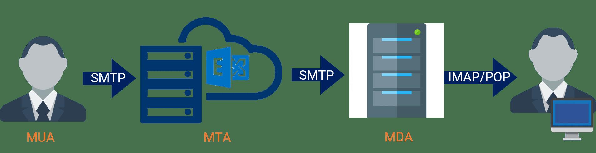 Fonctionnement serveur de messagerie exchange server protocole IMAP et SMTP