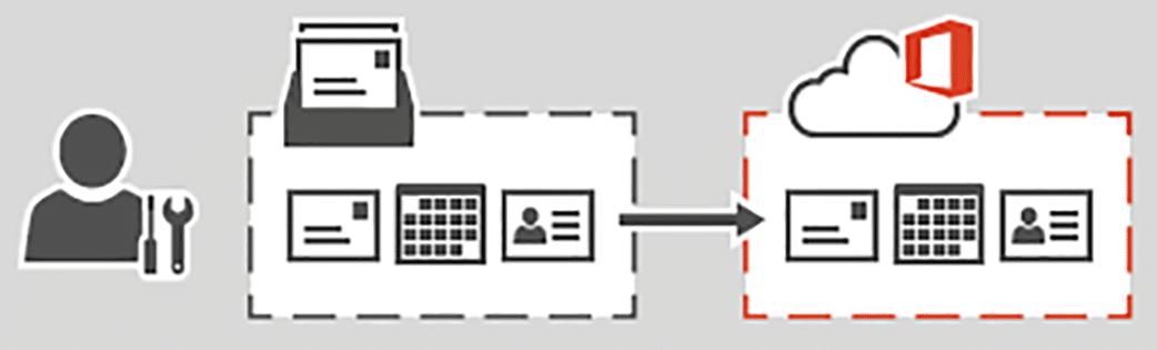 Migrer vers Office 365 Entreprise