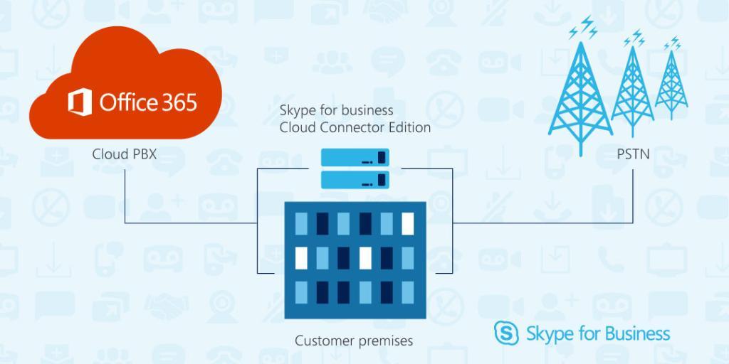 CCE Skype Business et téléphonie Office 365 Entreprise