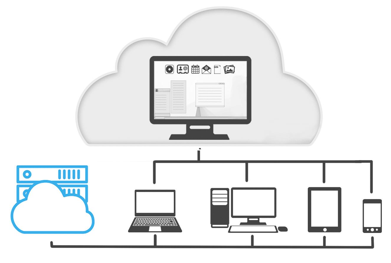 Bureau distant Virtualisation de bureau Remote Desktop RDS