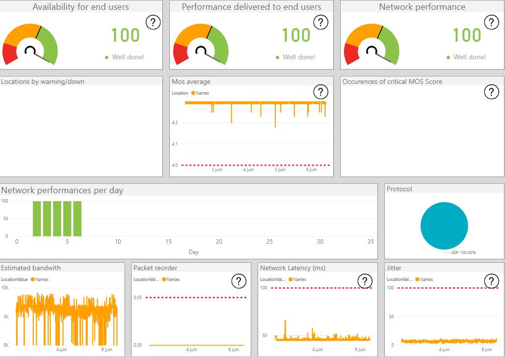 Gestion des problèmes de disponibilité Office 365 Supervision O365