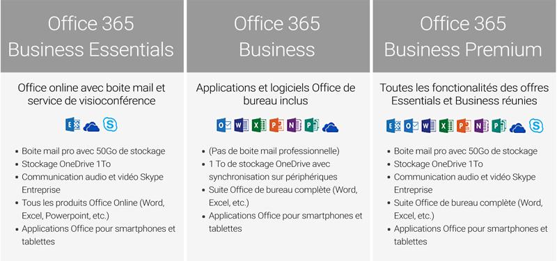 Tableau comparatif des offres Microsoft Office 365 Business Essentials, Business et Premium