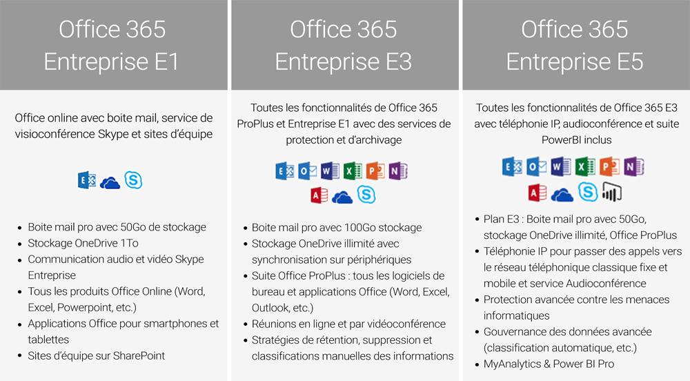 Comparatif des licences Office 365 Entreprise E1, E3 et E5