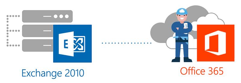 migrer votre messagerie Exchange 2010 vers Office 365