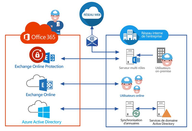 Déploiement Exchange hybride Office 365