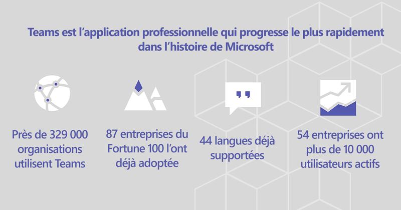 Adoption de Microsoft Teams dans le monde au MS Ignite 18