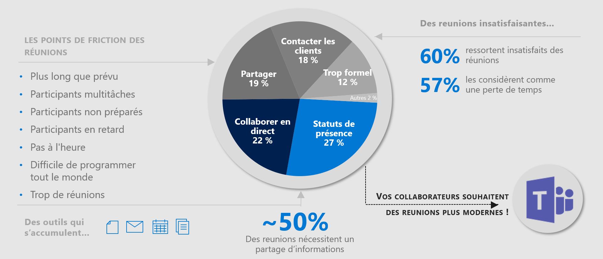 Étude  de Microsoft sur la collaboration et la visioconférence en entreprise lors des meetings