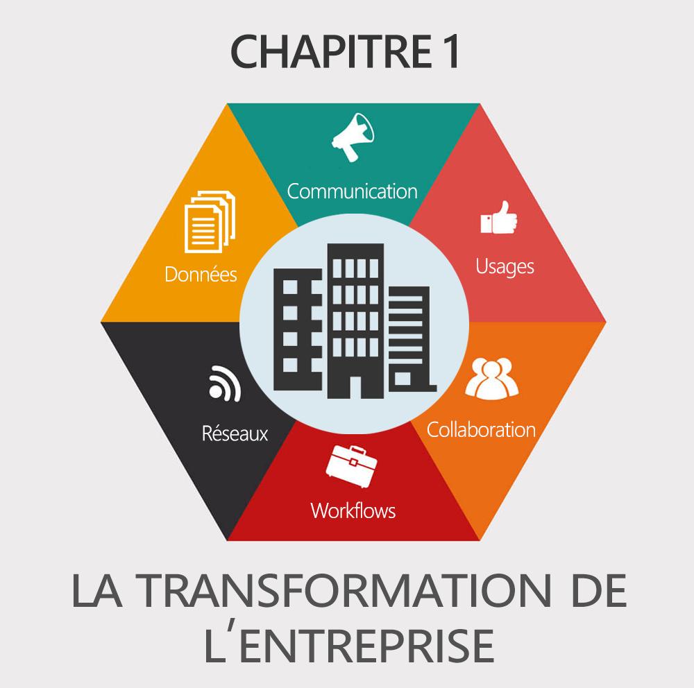 Chapitre 1 : La transformation numérique de l'entreprise