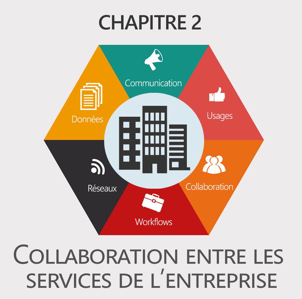 Chapitre 2 : Collaboration entre tous les services de l'entreprise