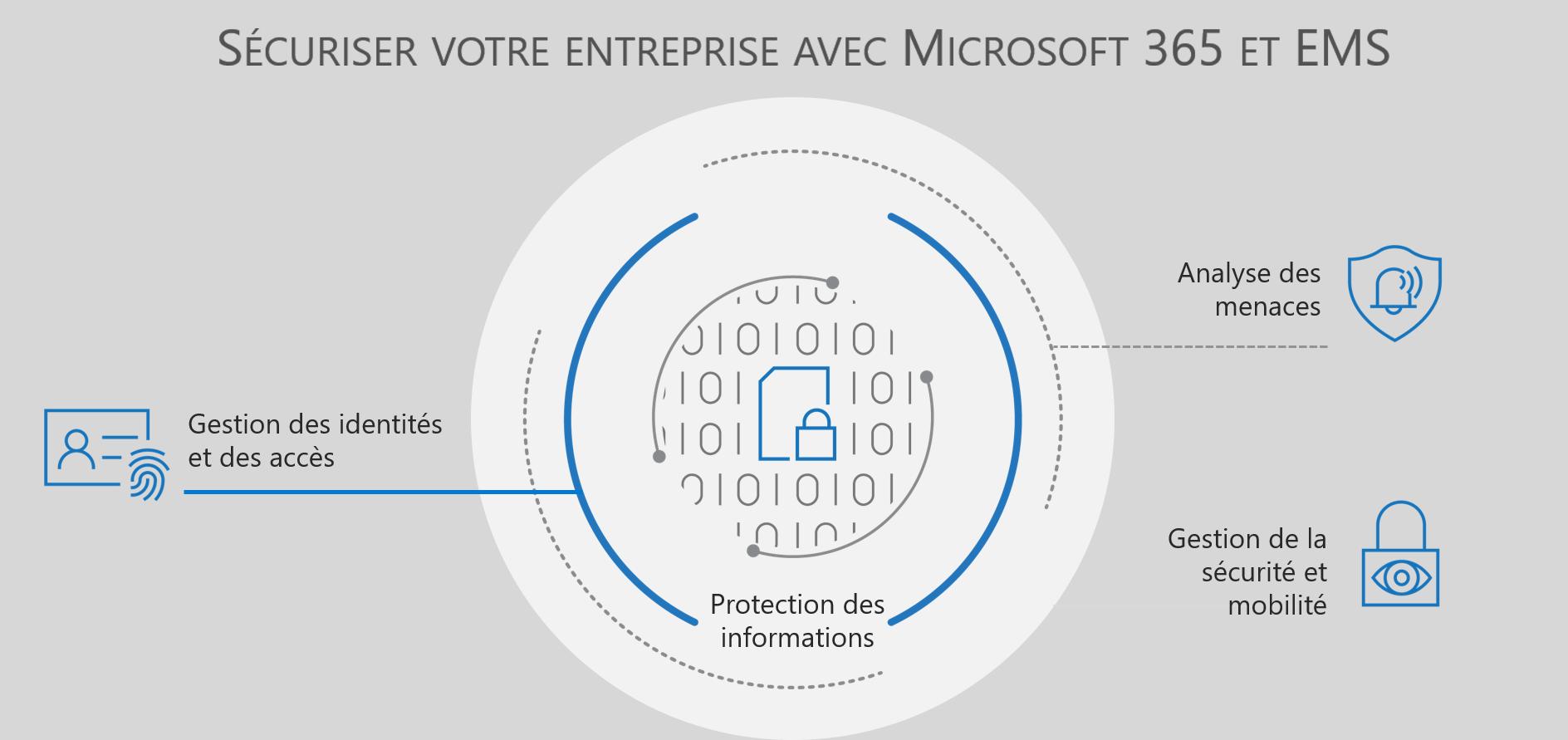 Sécurité et protection des données avec EMS et Microsoft 365