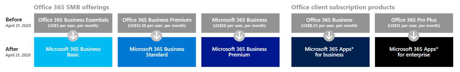 Nouveaux noms Office 365 Business devient Microsoft 365 Business