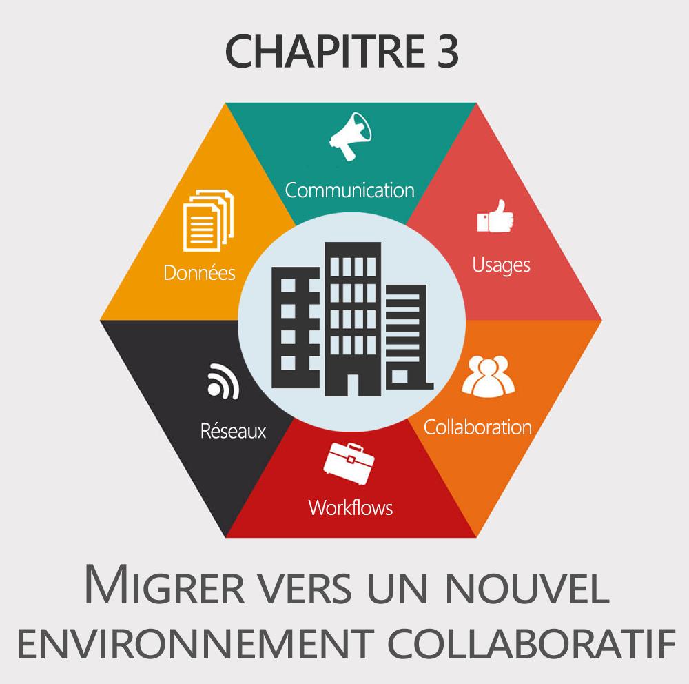 Chapitre 3 : Migration vers un nouvel environnement de collaboration