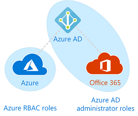 Les roles d'administration RBAC Office 365