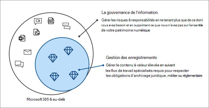 Gouvernance de l'information et gestion des enregistrements avec Microsoft 365