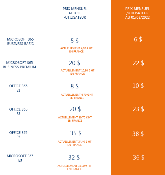 tableau_augmentation_des_prix_microsoft_mars_2022
